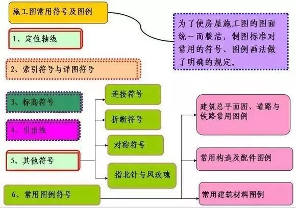 建筑施工图cad常用符号、图例大全