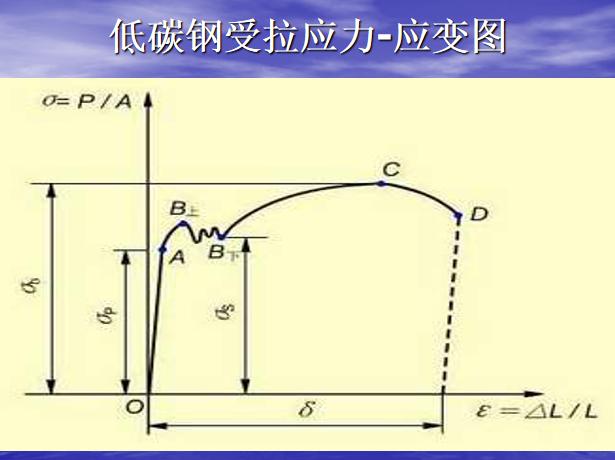 钢筋及钢筋连接件试验方法培训讲义PPT-46低碳钢受拉应力-应变图