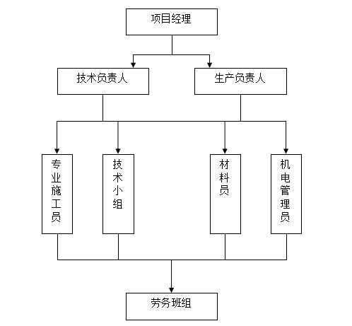 [青岛]工程项目部质量管理策划书(内容详细)