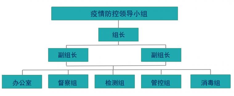 中天建设工地防疫操作指引例示范
