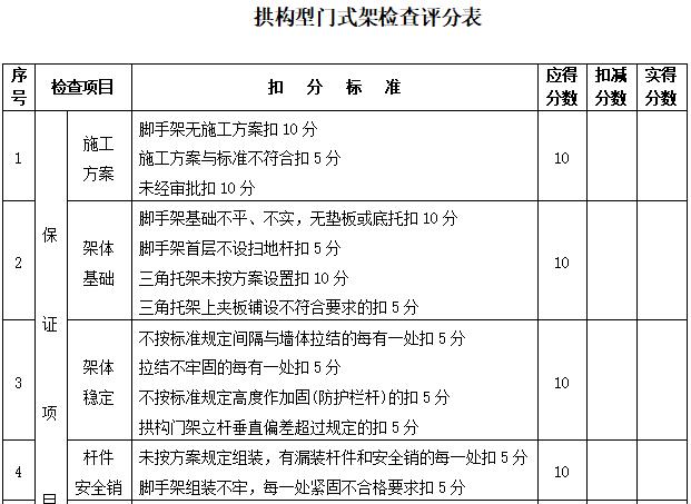 26拱构型门式架检查评分表
