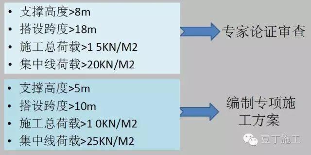 填筑高边坡资料下载-高支模、深基坑、高边坡怎么做才没有风险?