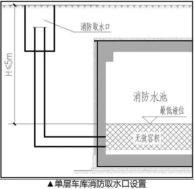 地下车库—给排水系统的优化设计