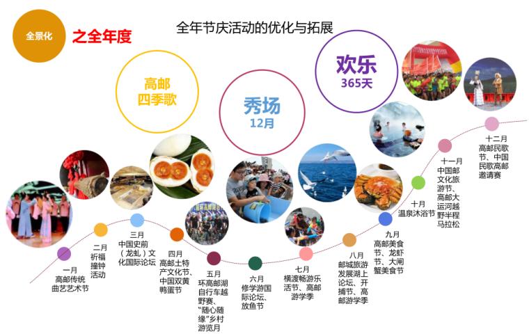 [江苏]全域旅游示范区发展总体规划-全年节庆活动的优化与拓展