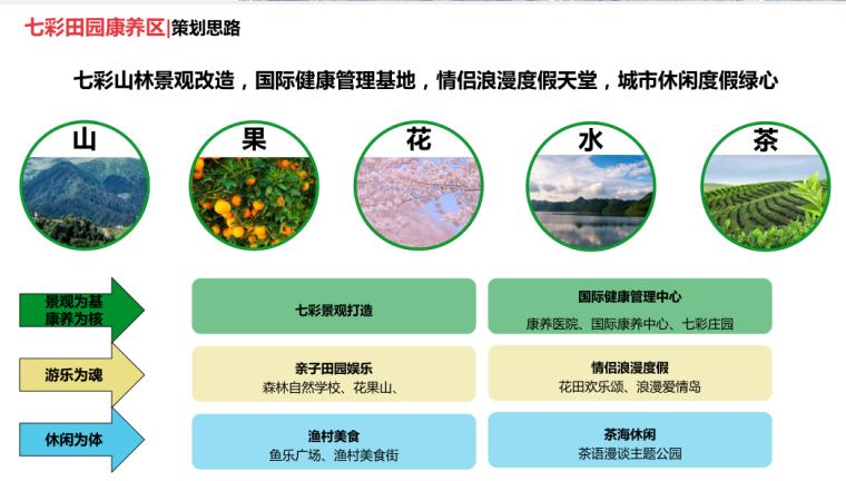 七彩田园康养区