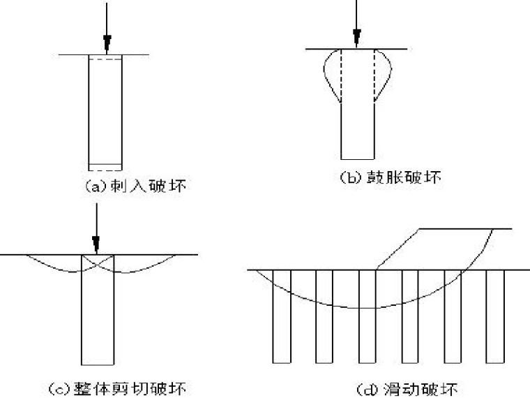 复合地基作用机理及沉降计算