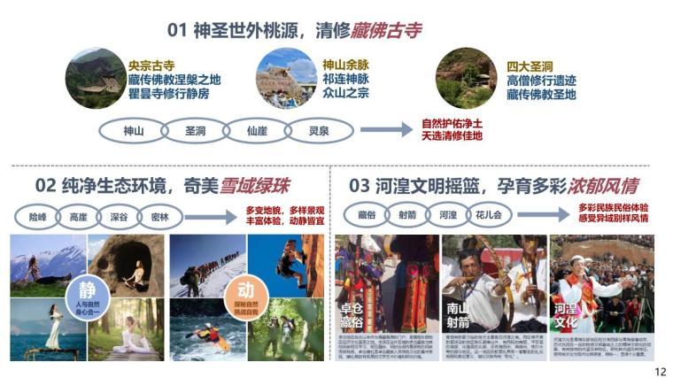 青海央宗峡谷旅游项目开发建议书-71p