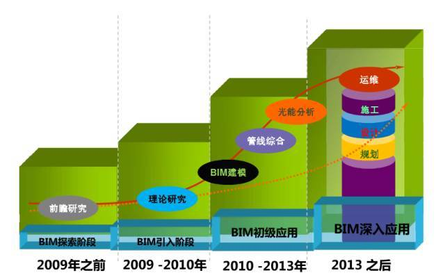 BIM技术与大型铁路桥梁