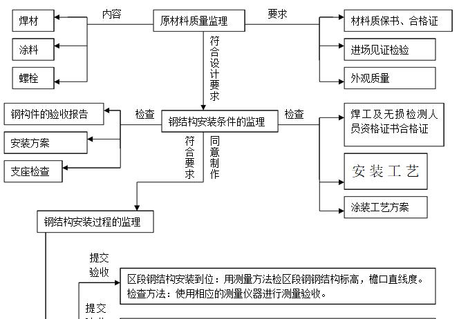 钢结构工程专项安全监理细则