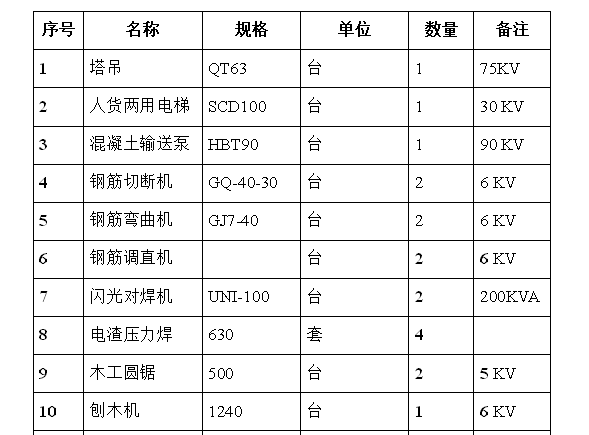 土建工程主要施工机具一览表