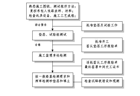 软土地基加固监理工作流程框图
