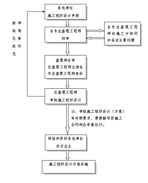 施工组织设计(方案)监理审批程序