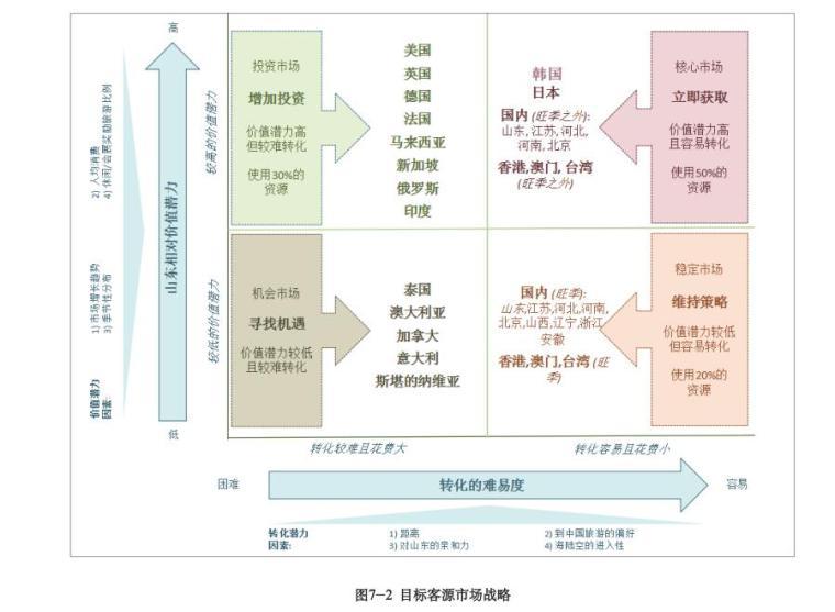 山东省全域旅游发展总体规划设计 (8)