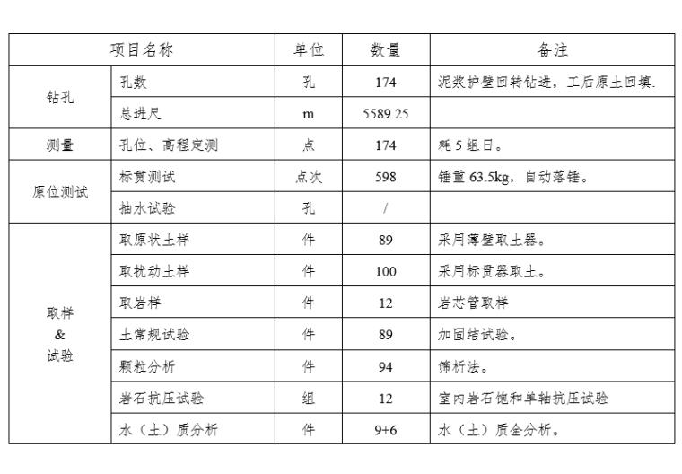 完成工作量一览表
