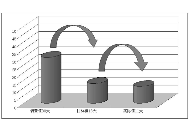 18层剪力墙住宅楼提高基坑降水效率(2016)-QS目标