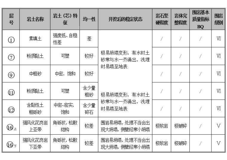 地铁项目岩土工程勘察报告_详勘(2016)-隧道围岩基本分级一览表