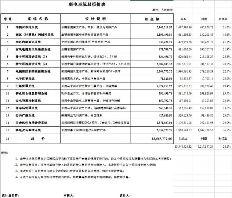 国际公寓弱电工程报价书(清单模式)