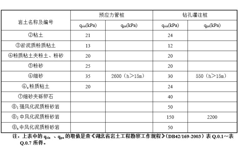 桩基础设计参数表