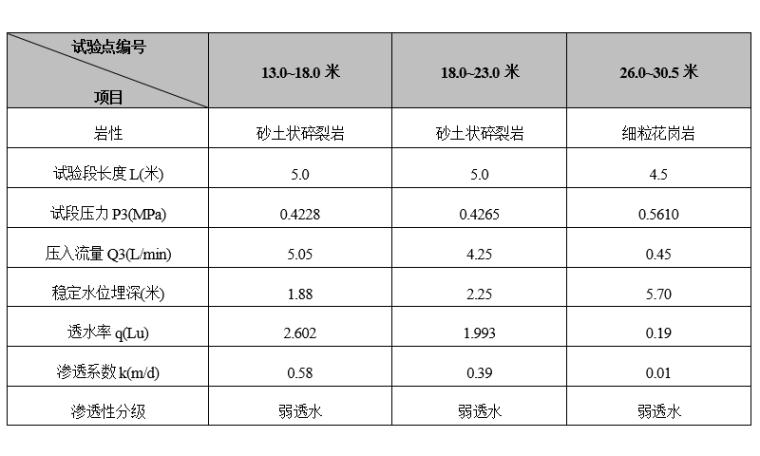 地铁项目岩土工程勘察报告_详勘(2016)-压水试验成果统计表
