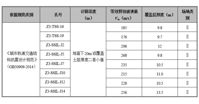 地铁项目岩土工程勘察报告_详勘(2016)-建筑场地类别评价表