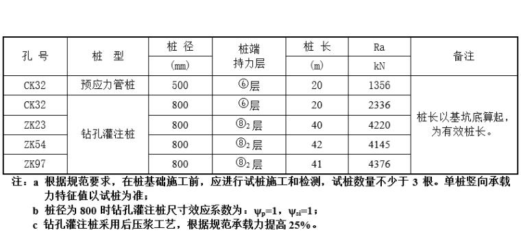 单桩竖向承载力特征值估算表