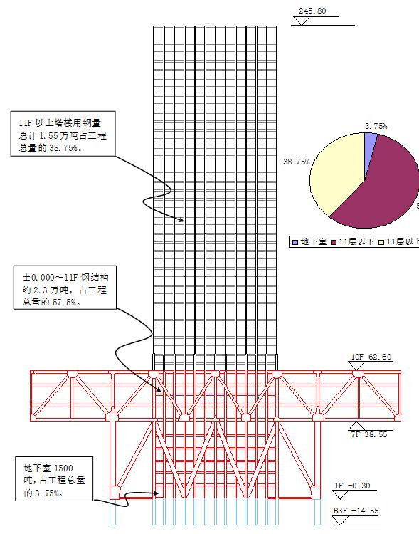 商用高层钢结构施工安全专项方案-外框架型钢混凝土组合柱