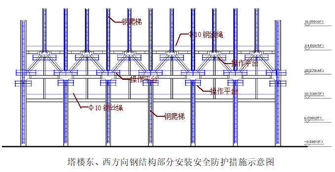 商用高层钢结构施工安全专项方案-塔楼外框架周边安全防护措施示意图