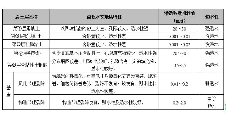 地铁项目岩土工程勘察报告_详勘(2016)-岩土层渗透性及透水性表