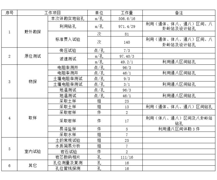 地铁站项目岩土工程详细勘察报告(Word)