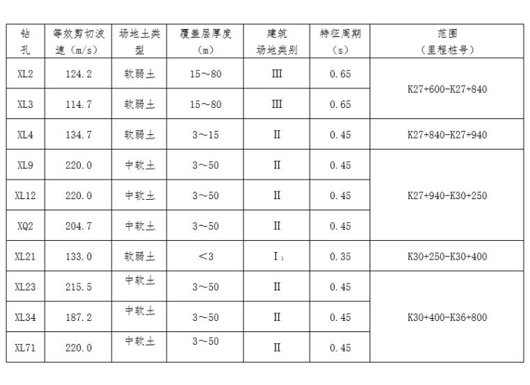 建筑场地类别及特征周期一览表