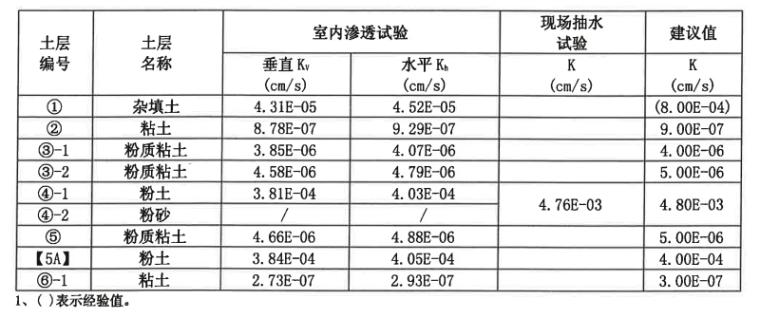 土层渗透系数表