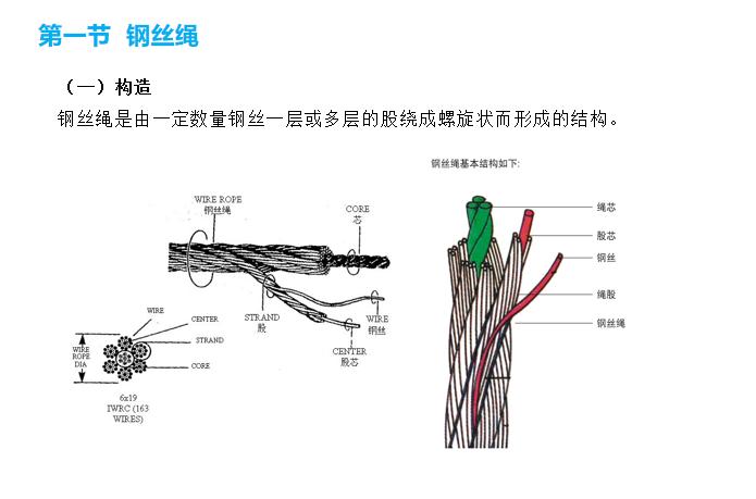 吊索具安全规程培训讲义PPT(图文并茂)-55钢丝绳
