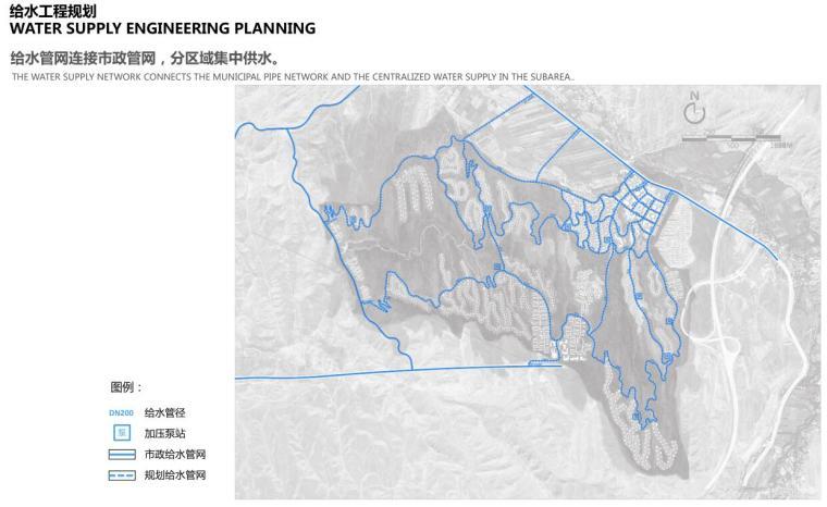 给水工程规划