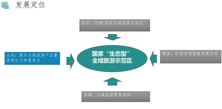 宿迁市湖滨新区全域旅游示范区总体规划 (2)