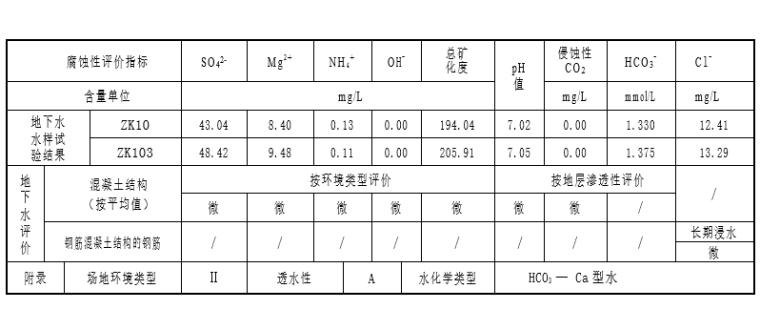 门式刚架结构仓库项目岩土勘察报告_详勘