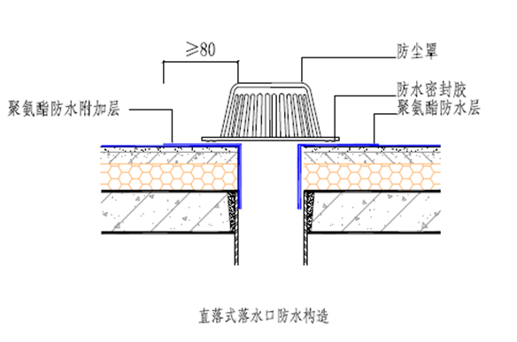 直落式落水口防水构造