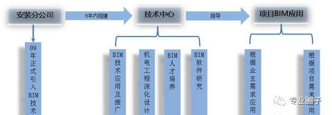 中建BIM机电应用案例,一起学习下!