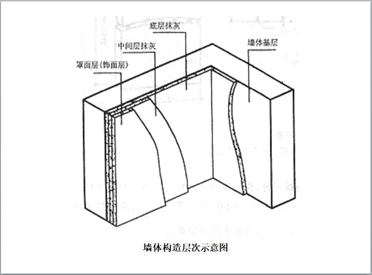 墙体构造层次示意图