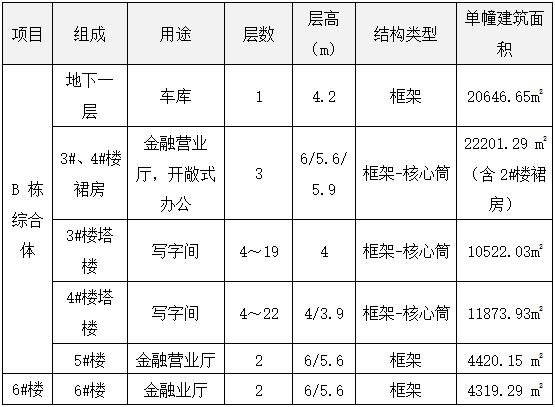 各类建筑技术经济指标