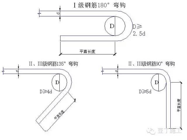 门详细做法资料下载-步骤详细!钢筋工程标准做法