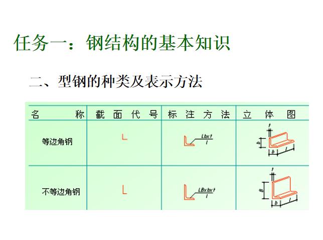 12型钢的种类及表示方法