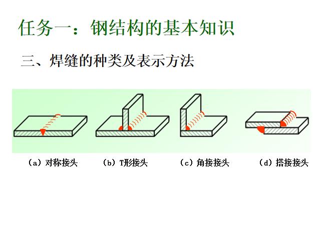 14焊缝的种类及表示方法