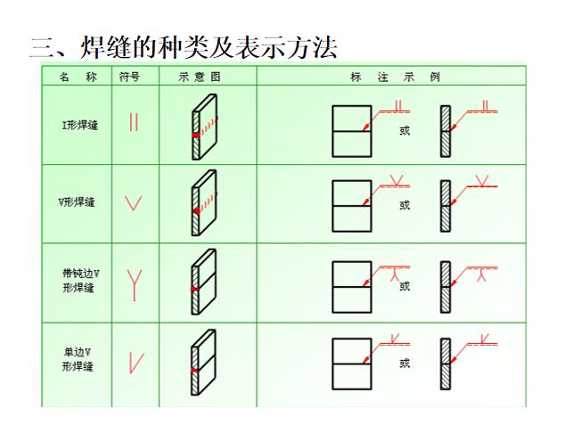 15焊缝的种类及表示方法