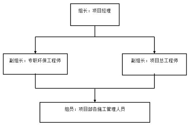 环保领导小组机构图