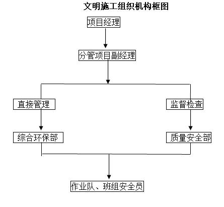 文明施工组织机构框图
