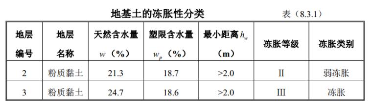 地基土的冻胀性分类