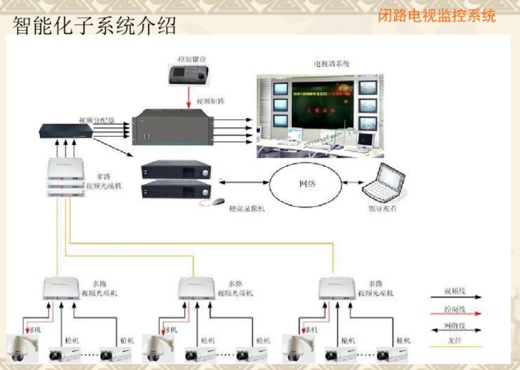 弱电智能化系统培训教材PPT(共40张)