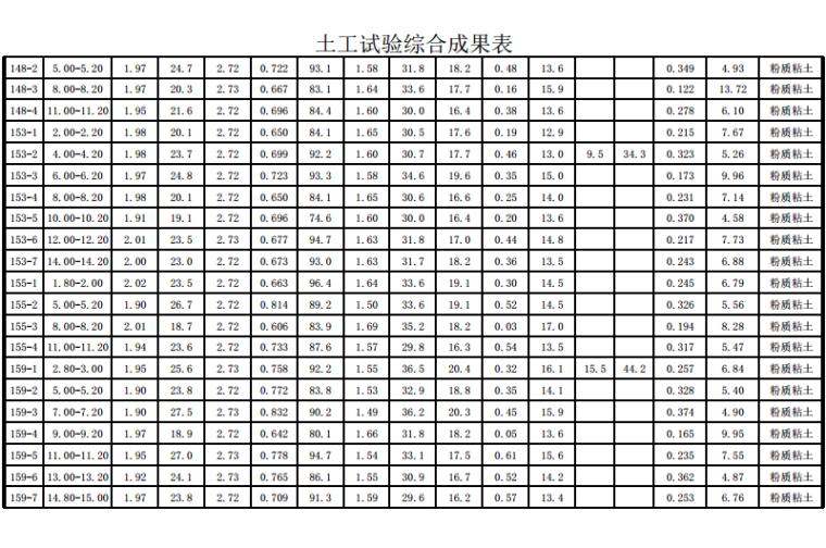 土工试验综合成果表
