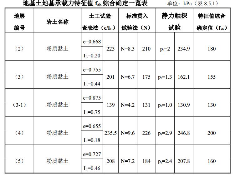 地基土地基承载力特性值综合确定一览表