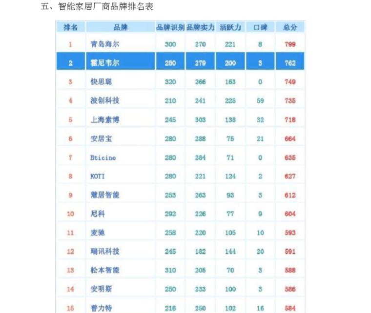 智能弱电系统厂商品牌排名表